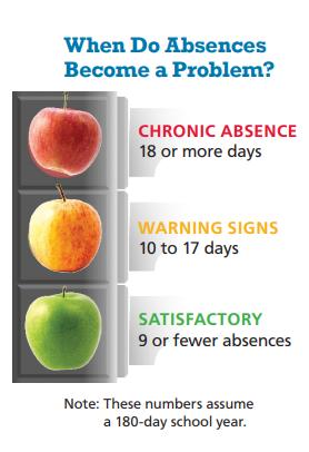 Chronic: >18; Warning: 10-17 days; Satisfactory: < 9 days