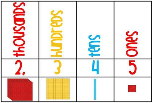 1 St Grade Math Place Value - Lessons - Tes Teach