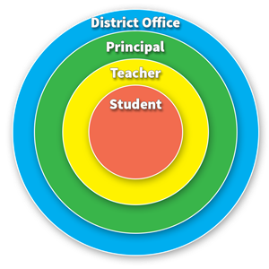 A circle representation of how District Office Leadership Team oversees principals with students in the center.