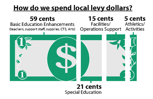 How do we spend local levy dollars? cents breakdown per dollar below.