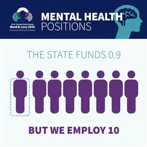 The State Funds .09 Mental Health positions, but we employ 10