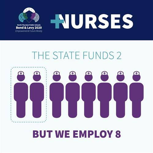 The state funds 2 nurses, but we employ 8