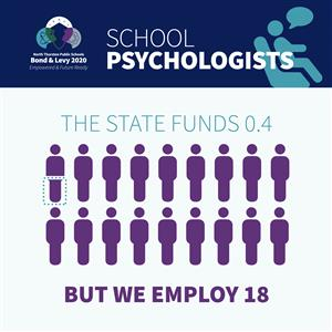 The State fund .4 School Psychologists, but we employ 18