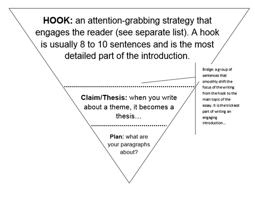 how to write a hook for an introduction